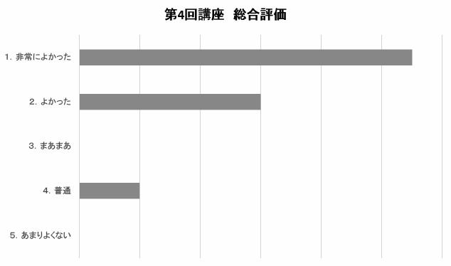 山形県よろず実践塾 第四回講座アンケート総合評価